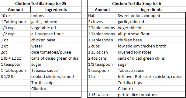 2016 Chicken Tortilla soup measurements