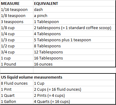 2016 Cooking measurements